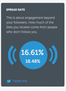 Instagram spread rate for the modern marketer