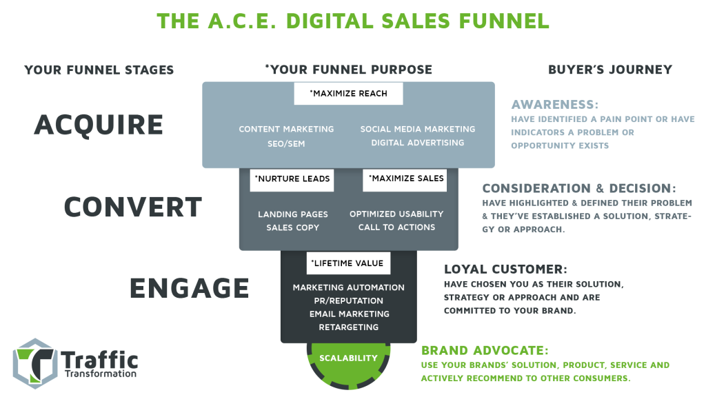 ACE Digital Sales Funnel