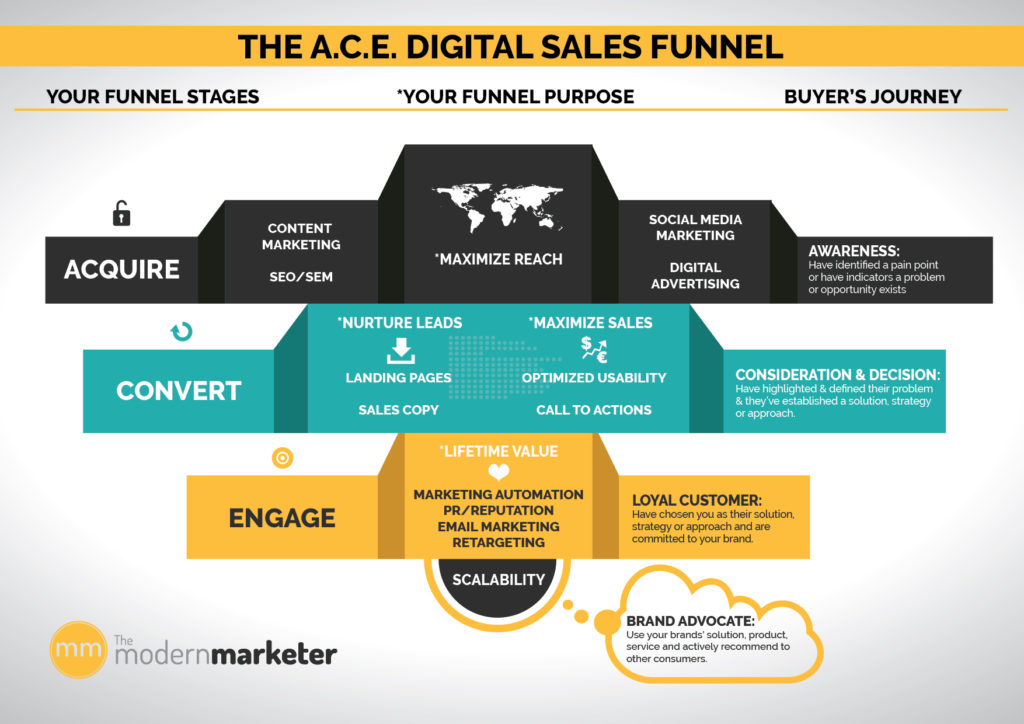 A.C.E. Digital Sales Funnel