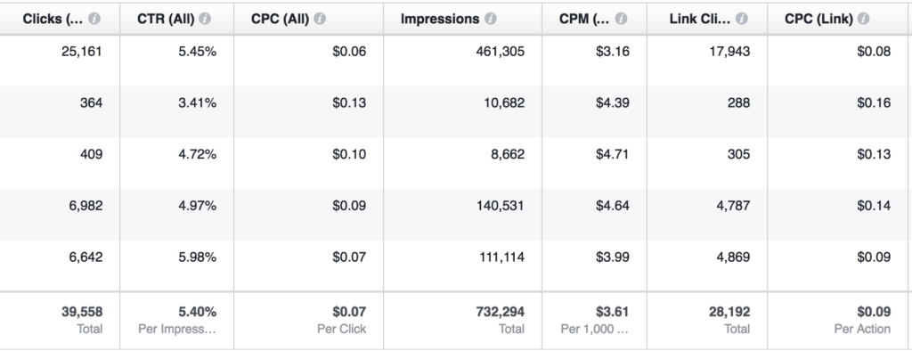 Facebook ad example - cost per click - the modern marketer