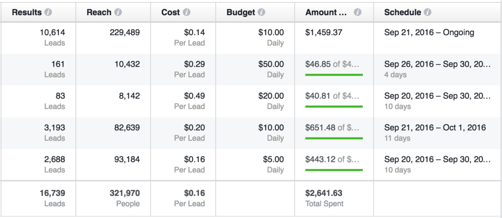 Facebook ad example - cost per generated lead - the modern marketer