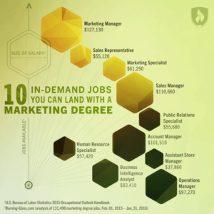 marketing degrees