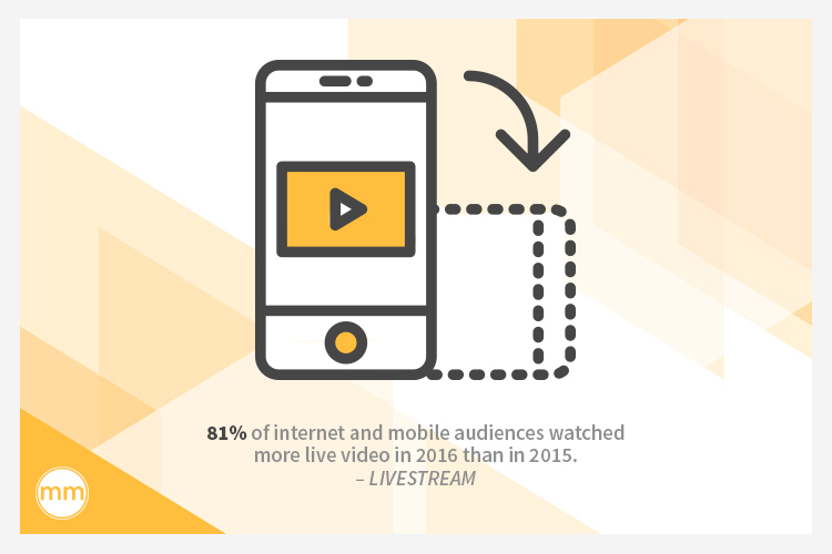 81% of internet and mobile audiences watched more live video in 2016 than in 2015.