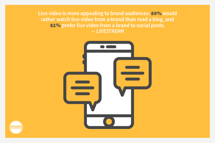 Live video is more appealing to brand audiences: 80% would rather watch live video from a brand than read a blog, and 82% prefer live video from a brand to social posts.