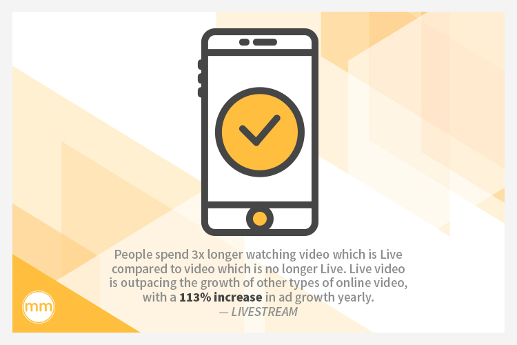People spend 3x longer watching video which is Live compared to video which is no longer Live. Live video is outpacing the growth of other types of online video, with a 113% increase in ad growth yearly.