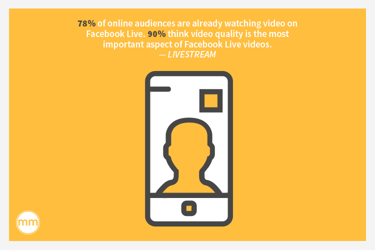 78% of online audiences are already watching video on Facebook Live. 90% think video quality is the most important aspect of Facebook Live videos.