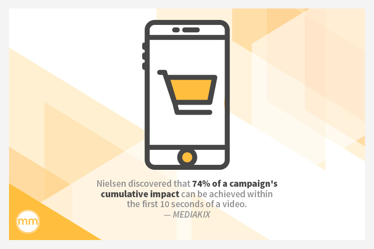 Nielsen discovered that 74% of a campaign's cumulative impact can be achieved within the first 10 seconds of a video.